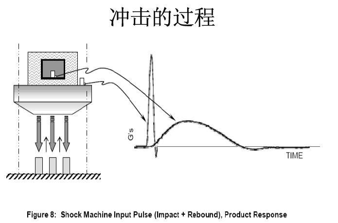 机械冲击试验