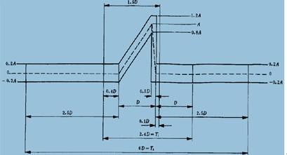 冲击的类型有:半正弦,梯形波(方波),三角波(前锋锯齿波及后锋锯齿波)